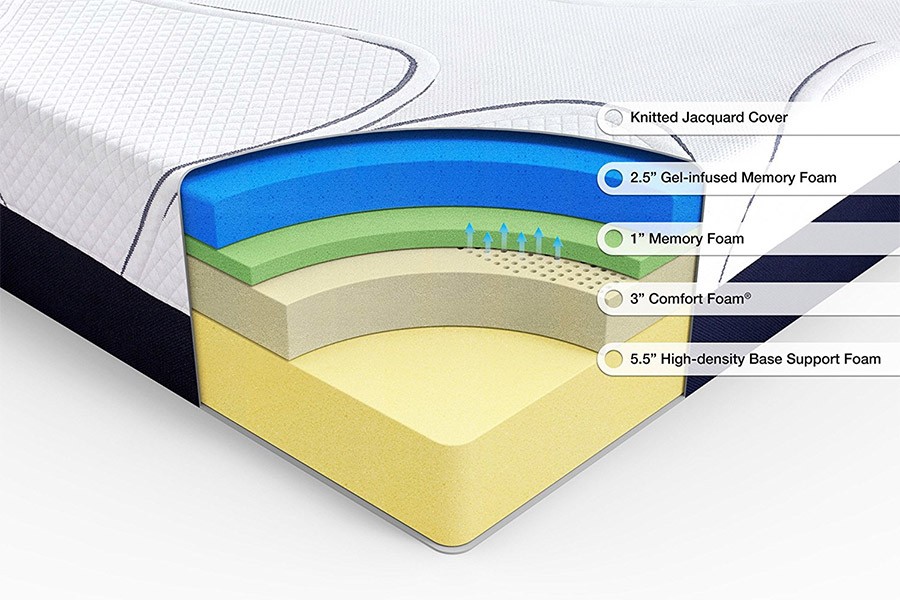 Layers of a memory foam mattress by Zinus